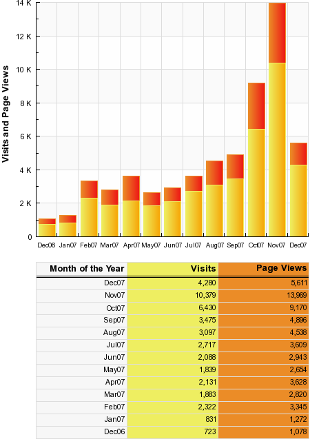 Occam's Razor SiteMeter Statistics Dec 2006-Nov 2007